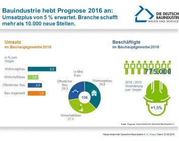 Bauwirtschaft erweist sich 2016 als starke Stütze der Konjunktur