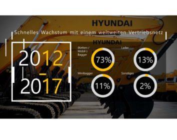 Hyundai hautnah: 1. Europäische Erlebnistage