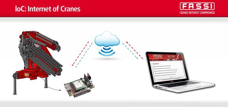 Fassi-loC-Internet-of-Cranes_web