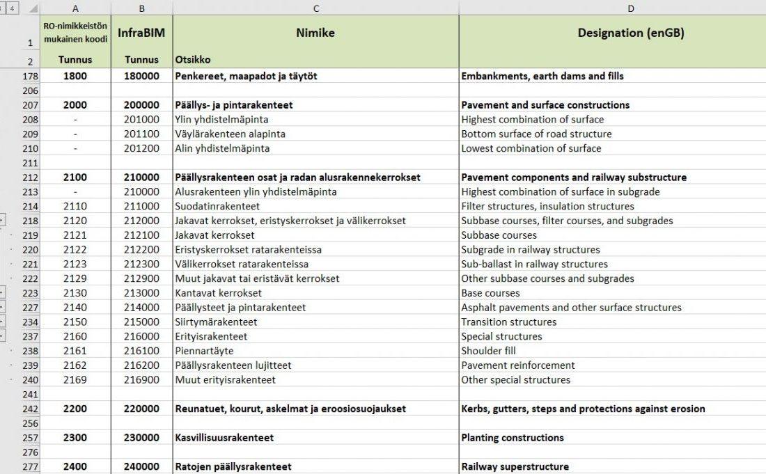 Abb1_AuszugInfraBIM_Classificationsystem